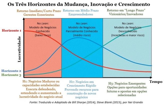Os Três Horizontes da Mudança, Inovação e Crescimento