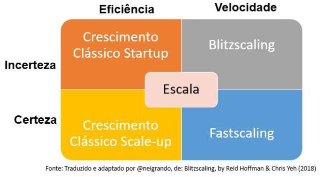 Tipos de Escala de Startups