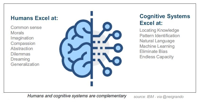 Human and Cognitive Systems ara Complementary