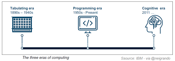 The three eras of computing
