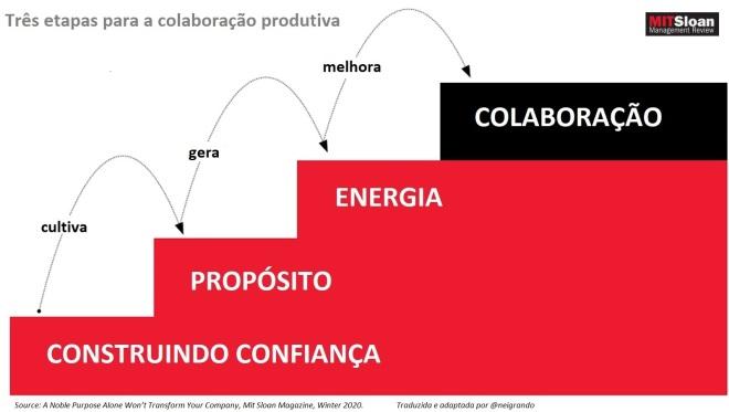 Contruindo a CONFIANÇA, cultiva o PROPÓSITO, gera a ENERGIA, melhora a COLABORAÇÃO