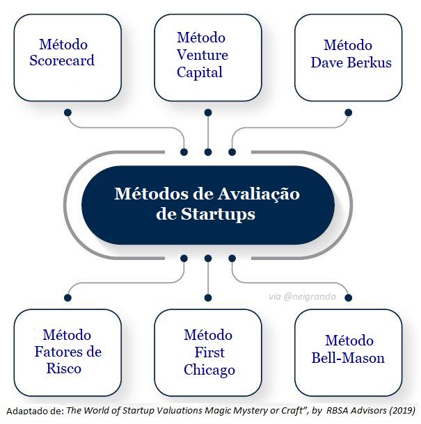 Métodos de Avaliação de Startups