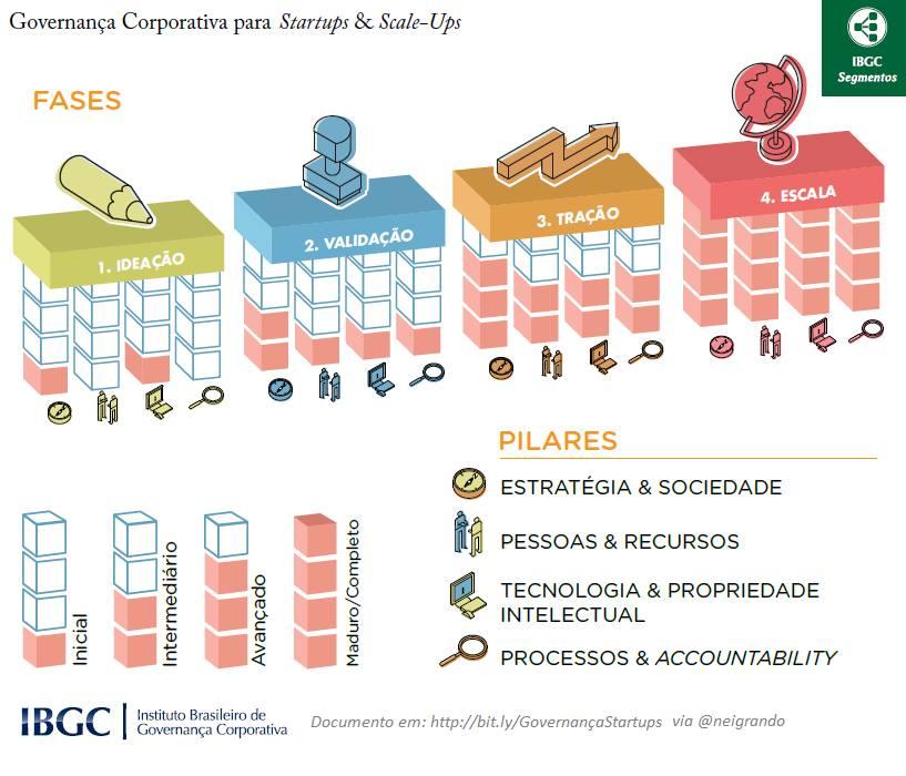 IBGC - Governança Corporativa em startups e scale-ups