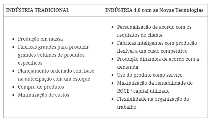 Comparativo Industria Tradicional vs 4.0
