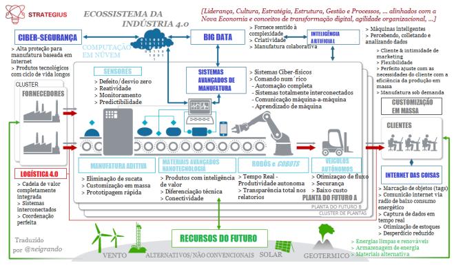 Ecossistema da Industry40
