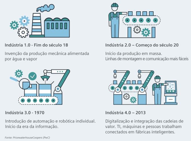 Industrias 1,2, 3 e 4