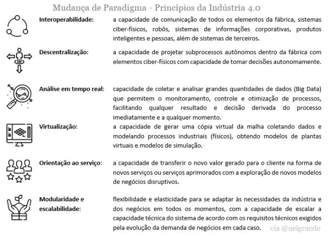 Principios da Indústria 4.0