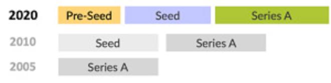 Pre-seed_Seed_SeriesA