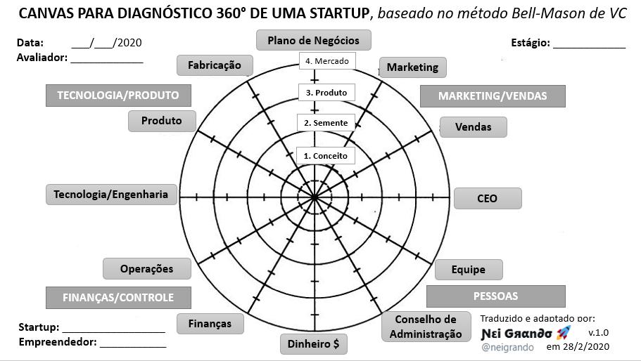 Esta imagem possuí um atributo alt vazio; O nome do arquivo é canvas-para-diagnostico-360-de-uma-startup.png